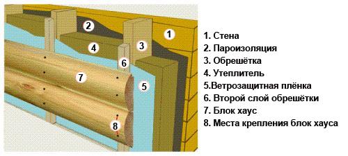 Инструкция по монтажу блок-хауса своими руками 1861